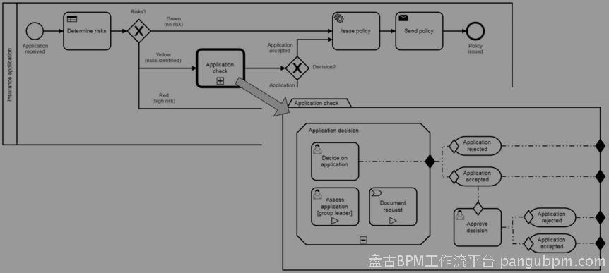 图5.29:CMMN案例可以启动BPMN流程