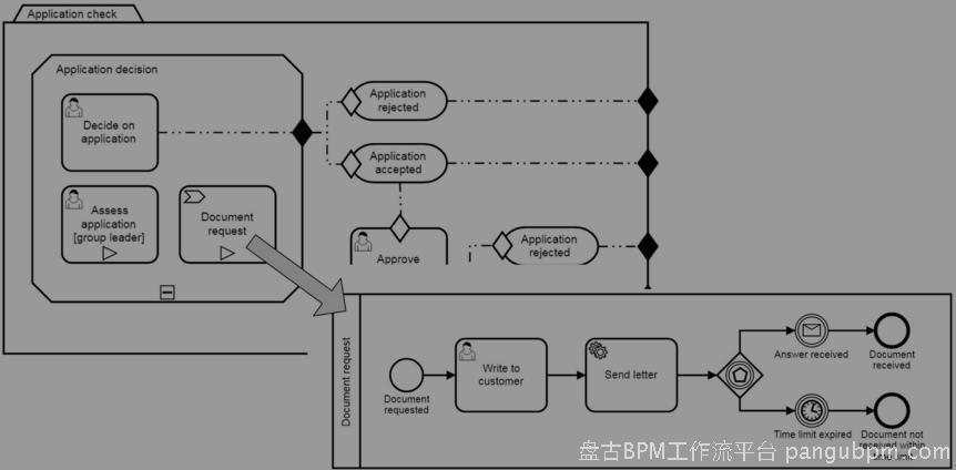图5.30:CMMN案例可以由高级BPMN流程调用